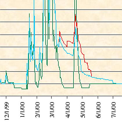 McCloud River magnified flow chart, 2000