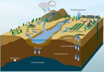 "From cover of new report, ""Integrating Storage in California's Changing Water System"""
